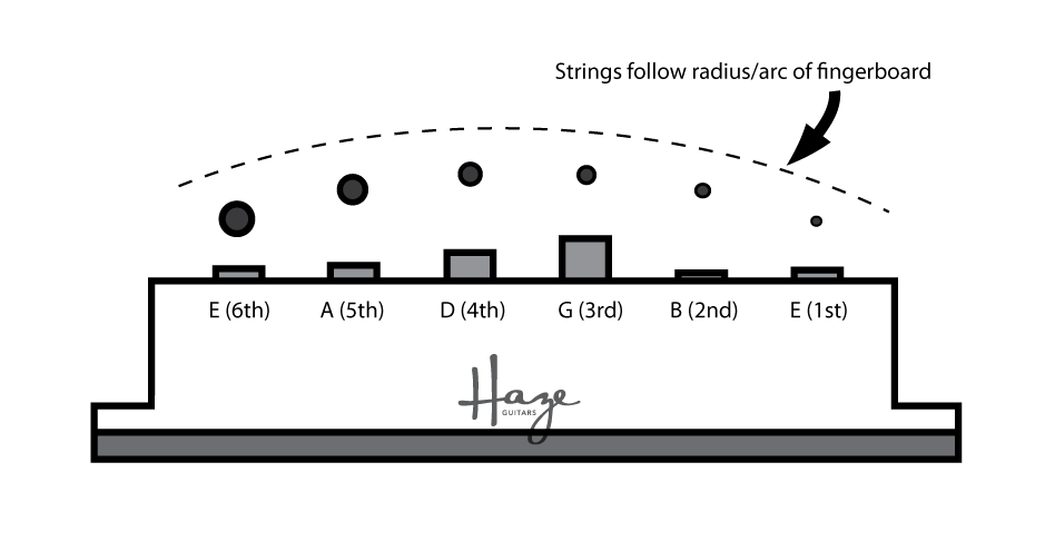 Pickup Pole-Piece Stagger—What's the Deal? — Haze Guitars
