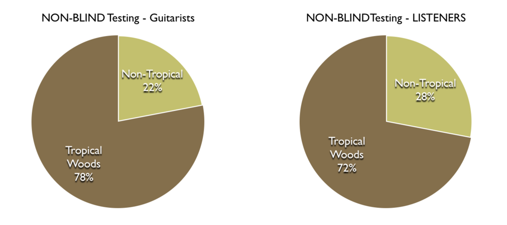 Listening Tests - Tropical Vs. Non-Tropical Woods