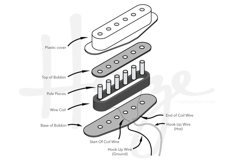 Exploded view of single coil pickup