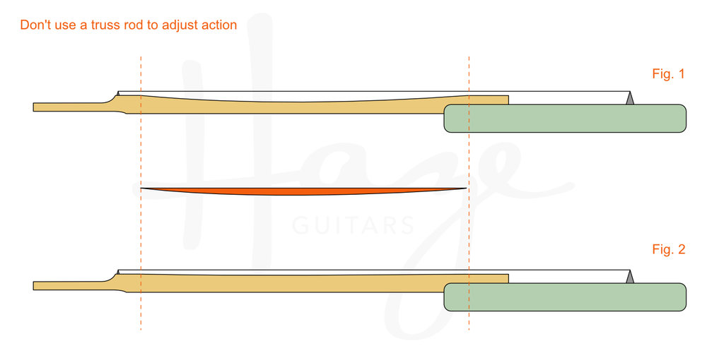 Don't adjust action with a truss rod. That's not really what it's for.