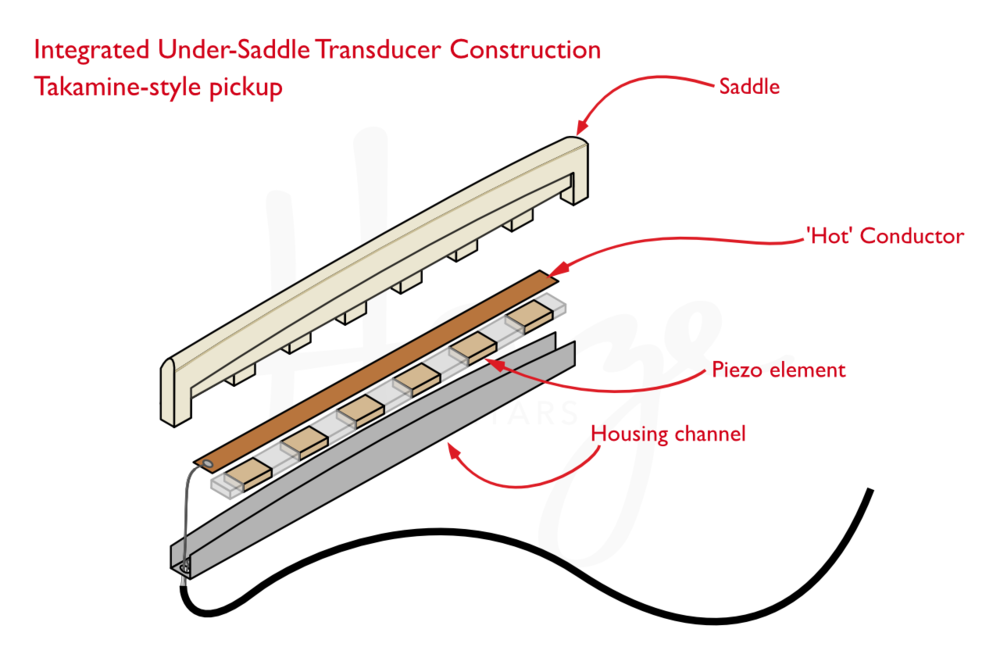 Construction of a Takamine integrated UST pickup.
