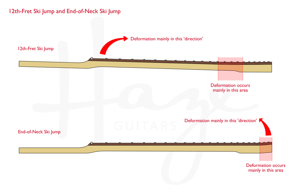 Comparison: 12th-fret kink ski jump and End-of-Neck ski jump