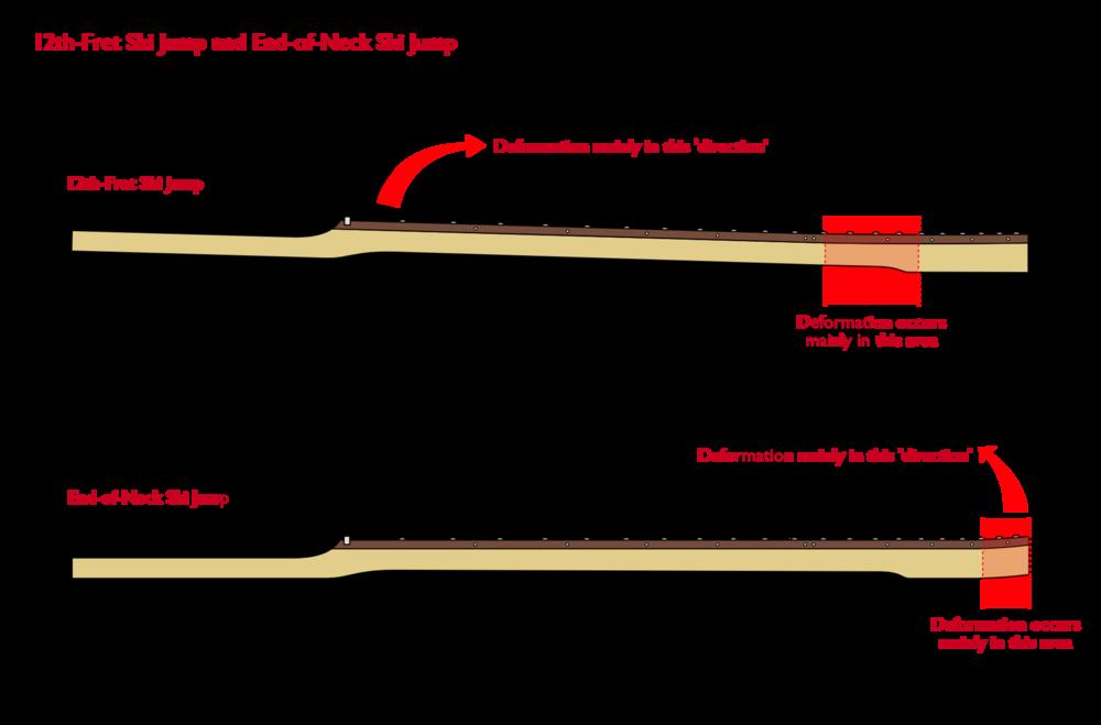 Comparison: 12th-fret kink ski jump and End-of-Neck ski jump