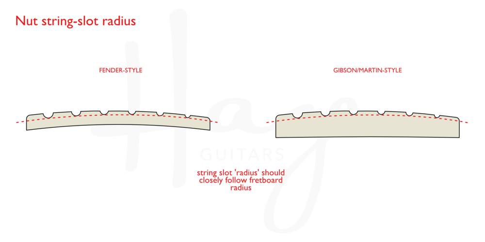 The arc formed from the bottoms of each string slot should, ideally, match your fretboard radius at the first fret.