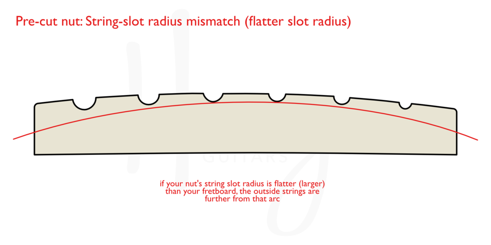 Consider slot radius on pre-shaped guitar nuts. Mismatches can mean setup compromises.