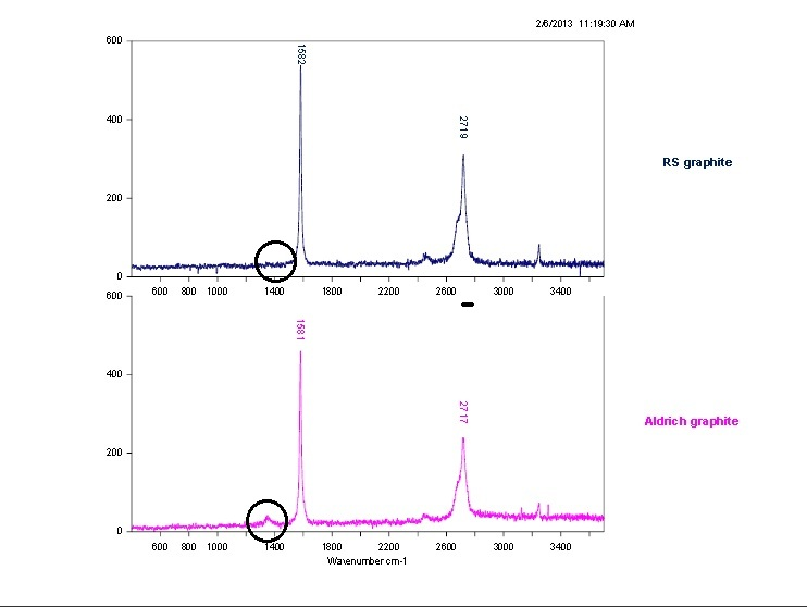 Raman analysis, illustrating the SP3 Defect Band, between market Leader Sigma-Aldrich 99.99% synthetic graphite and RS Mines, 99%+ natural crystalline vein graphite