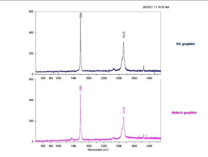 RS vs Synthetic, Raman Spectroscopy Analysis.jpg