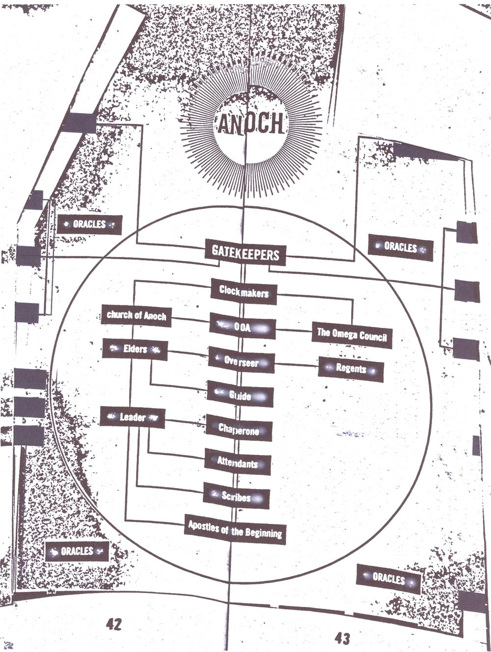 Organizational chart of the OOA.