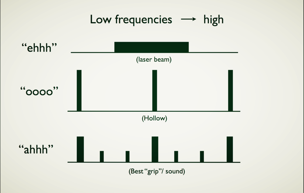 Fig. 2- Distribution of harmonics