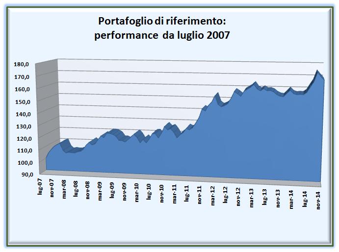 Nel grafico, la performance lorda della nostra strategia RNI (nella versione a leva uno).