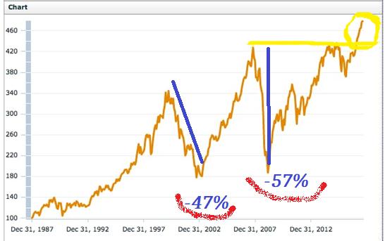 L'indice globale dei mercati azionari MSCI World