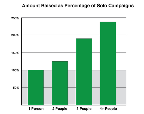 Graph from Indigogo, showing going it alone with crowdfunding won't pay the dividends having help will.