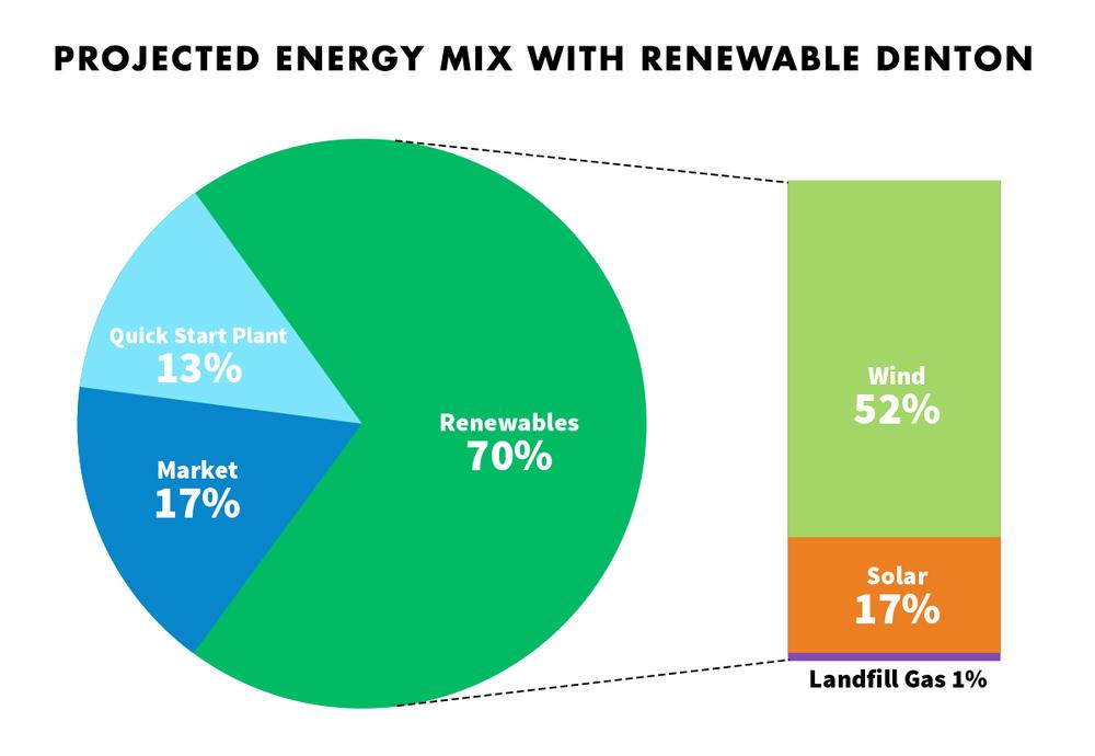 Photo from  RenewableDenton.com.