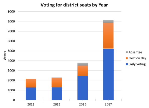 Source data: Denton County Elections Administration