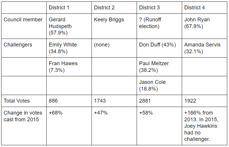 Table of city council votes. Click to view larger.