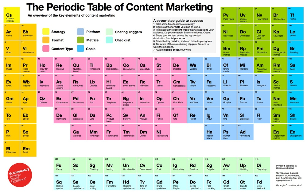 https://econsultancy.com/blog/64539-introducing-the-periodic-table-of-content-marketing