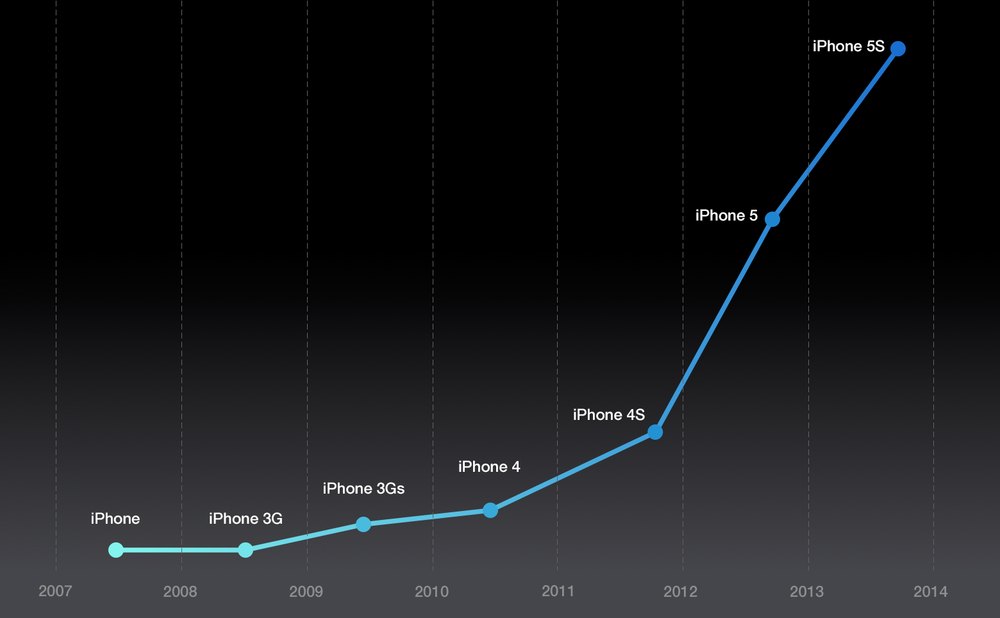 iPhone CPU Performance Chart - Adjusted