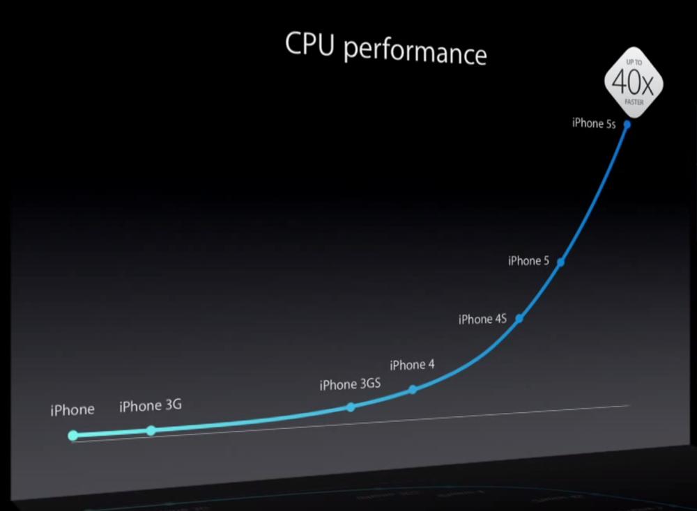 iPhone CPU Performance Chart - Apple Keynote 2013