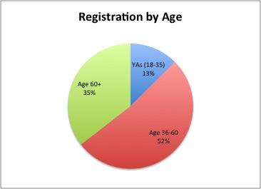 Registration Age.jpg