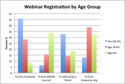 Webinar-Registration-By-Age.jpg