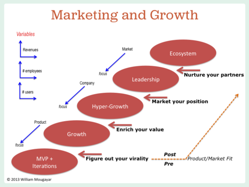 Marketing and Growth are intertwined at the core.