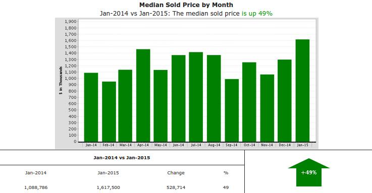 Los Feliz real estate: Median sales price is up 49% this year over last!