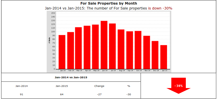 Slide of the week - sales are down 30% in Los Feliz.  Why?  LACK OF INVENTORY.