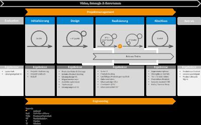 agile.framework