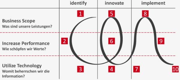 Transformationsmodell_nummeriert.jpg