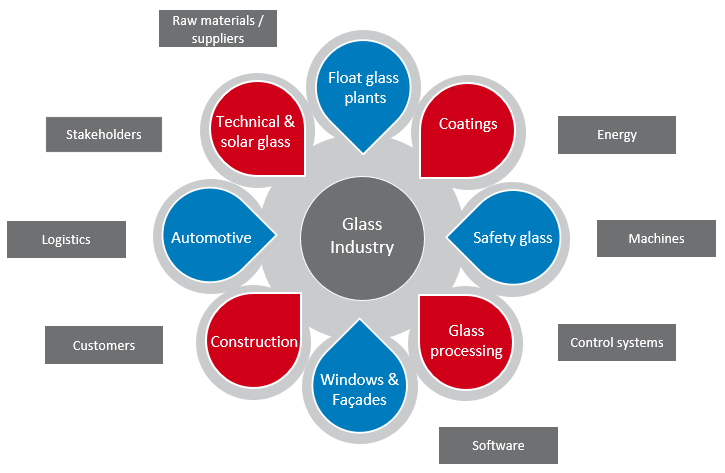 Glass industry and its ecosystem
