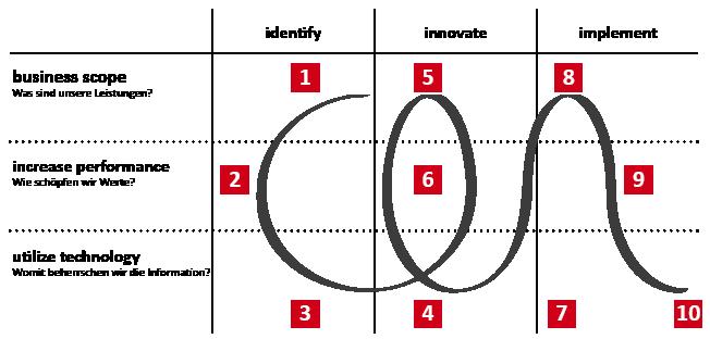 3i_Modell_nummeriert_RGB_d.png