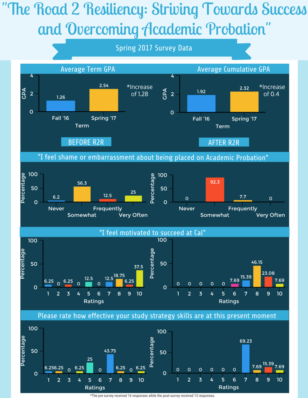R2R.SP17DataInfographic.png