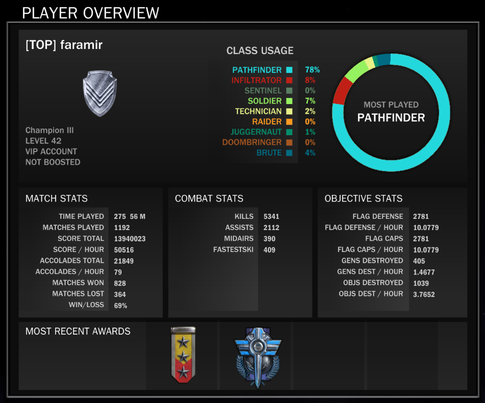 tribes_ascend_final_stats.png
