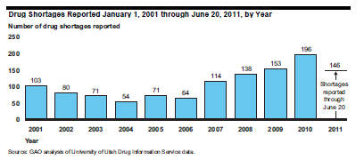 GAO drug shortages rpt 2011.PNG