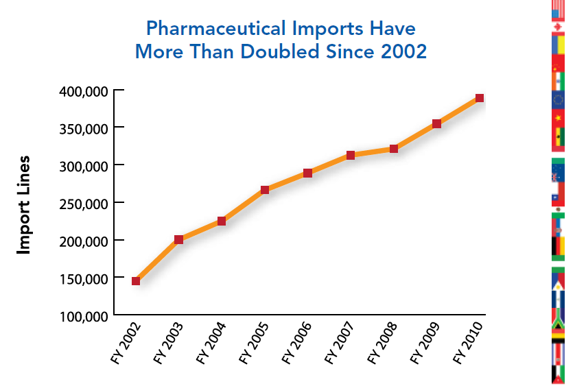 FDA says Pharma imports doubled since 2000.PNG