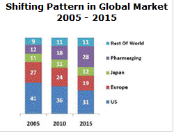 Pharma global market shift to 2015.PNG