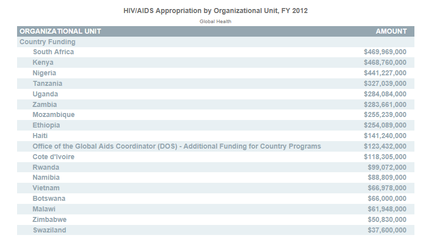 GHI Spending by Country 2012.png