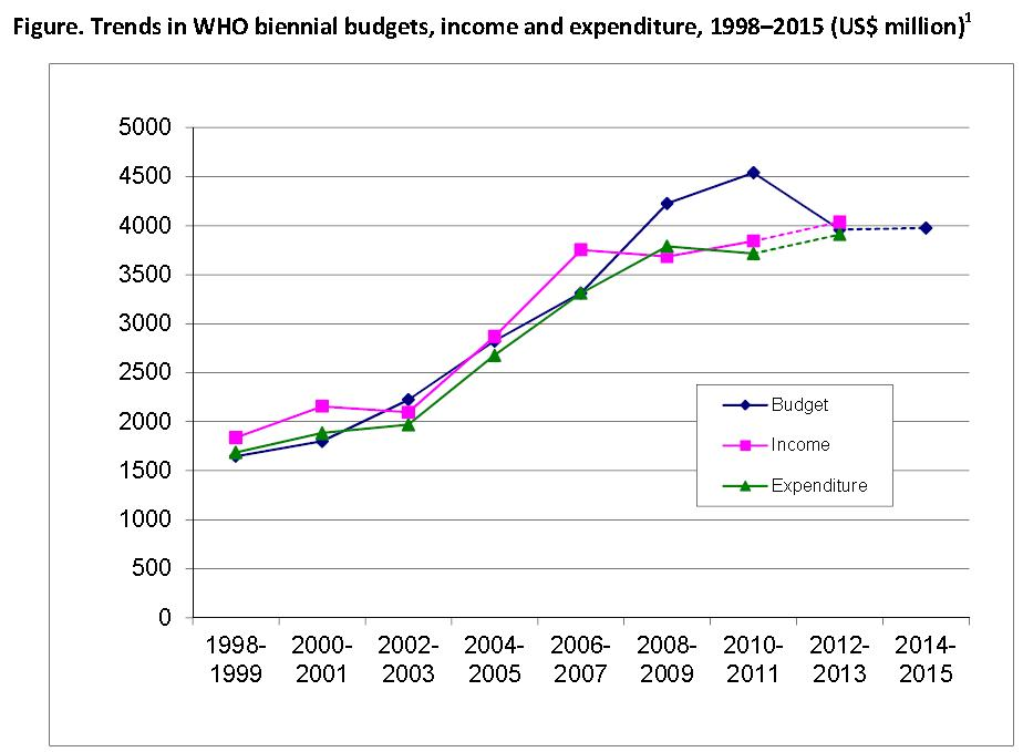 trends in WHO biennial budgets.jpg