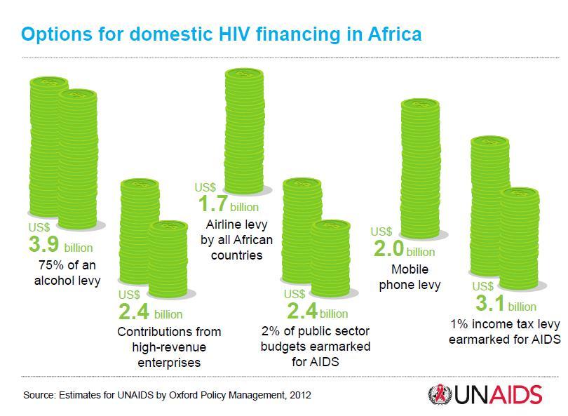 Options for domestic HIV financing.jpg