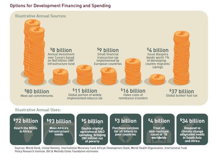 Options for dev financing and spending.jpg