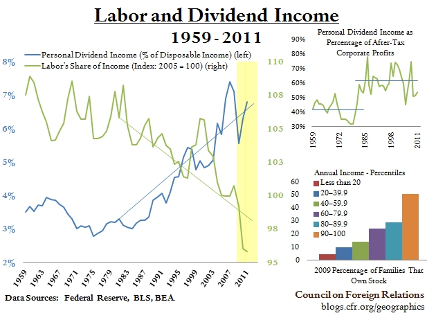 Labor and Dividend Income.jpg