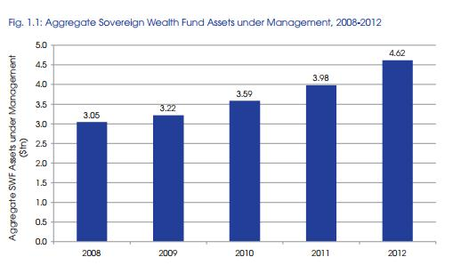 Aggregate Sovereign Wealth Fund.jpg