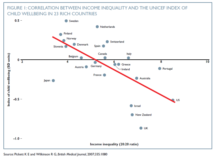 correlation btwn income ineq and child wellbeing.png