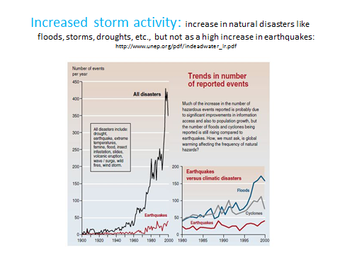 increased storm activity.png