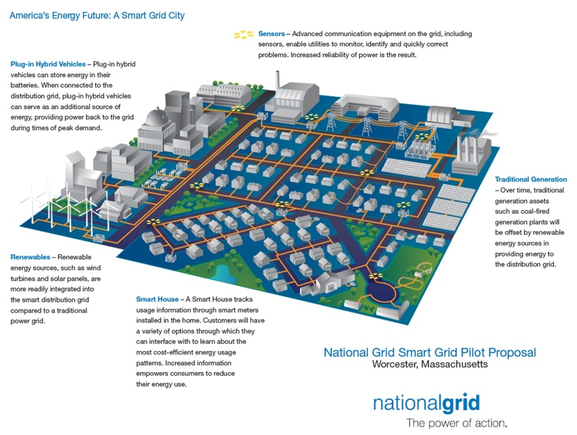 Image via  National Grid