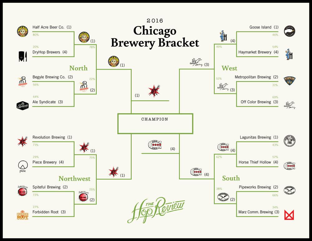 THR_BreweryBracket_2016-Finals-01.jpg