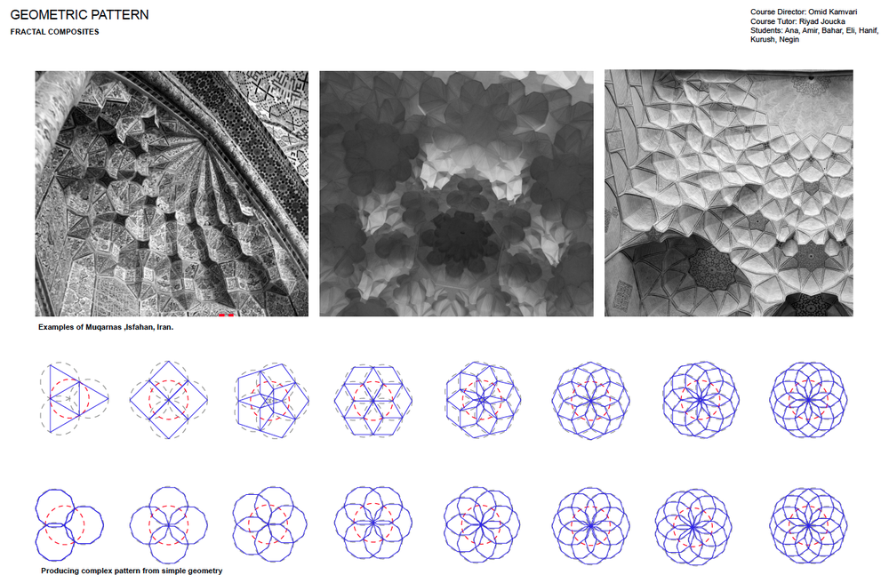 Muqaranas of Iran 2D To 3D Geometry