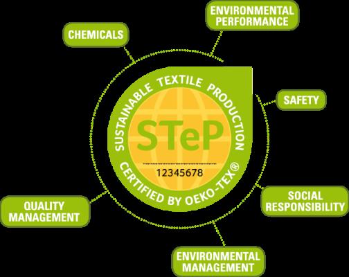 STeP certification - via the Oeko-Tex website