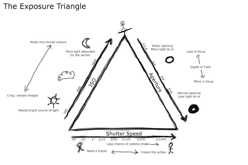 the exposure triangle reloaded  u2014 derekbez photography