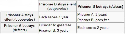 prisonersdilemma.png